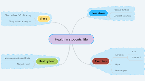 Mind Map: Health in students' life
