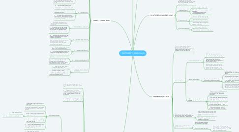 Mind Map: SIKAP DAN TINGKAH LAKU