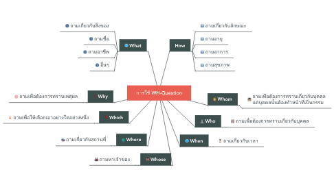 Mind Map: การใช้ WH-Question