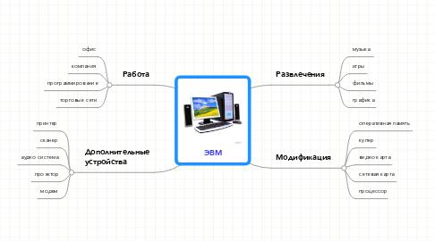 Mind Map: ЭВМ