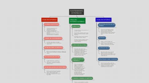 Mind Map: PLANTEAMIENTO ESTRATEGICO