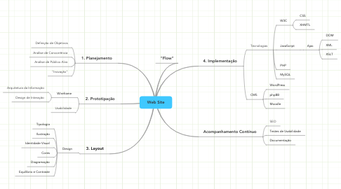 Mind Map: Web Site