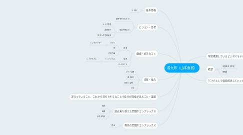 Mind Map: 善九郎(山本直樹)