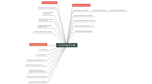 Mind Map: EXPORT URBN RETAIL