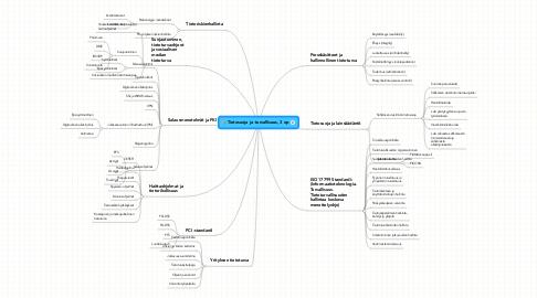 Mind Map: Tietosuoja ja -turvallisuus, 3 op