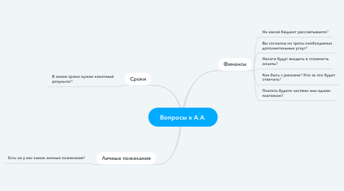 Mind Map: Вопросы к А.А.