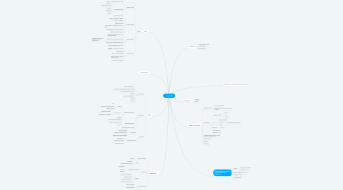 Mind Map: LetsStart