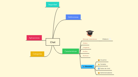 Mind Map: Chat