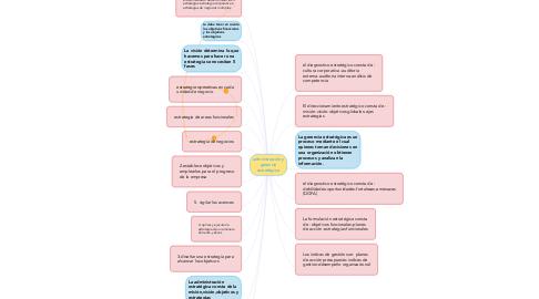 Mind Map: administración y gerencia estratégica
