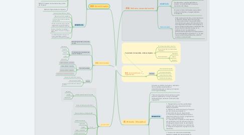 Mind Map: 5s