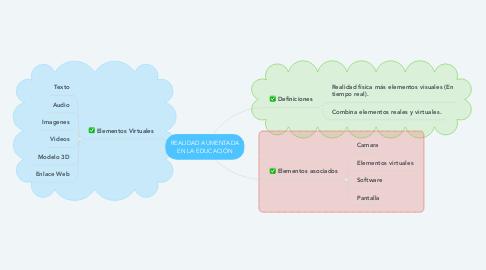 Mind Map: REALIDAD AUMENTADA EN LA EDUCACIÓN