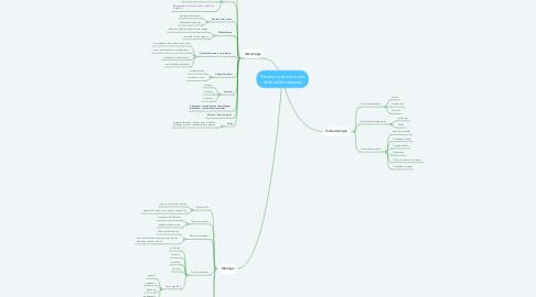 Mind Map: Sistema Locomotor dos Animais Domésticos
