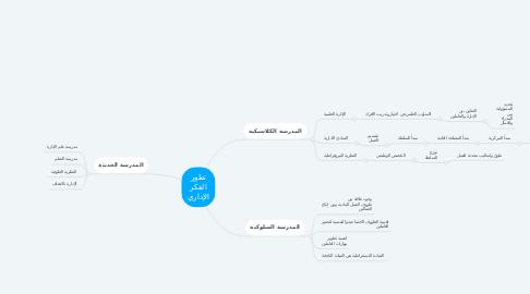 Mind Map: تطور الفكر الإداري