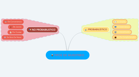 Mind Map: TIPOS DE MUEDTREO