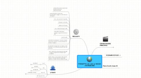 Mind Map: PROGETTO: sito web sui VIAGGI d'ISTRUZIONE