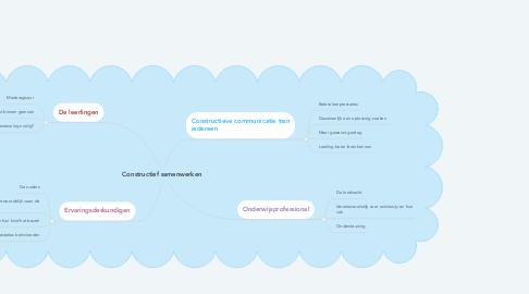 Mind Map: Constructief samenwerken