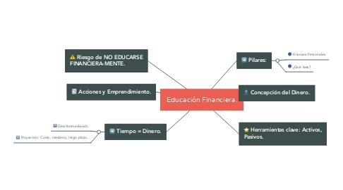 Mind Map: Educación Financiera.