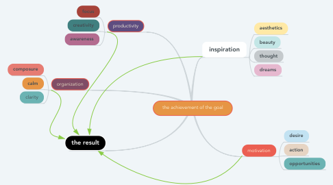 Mind Map: the achievement of the goal