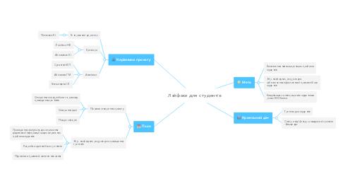 Mind Map: Лайфаки для студентів