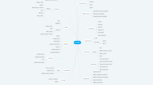Mind Map: Biodigital