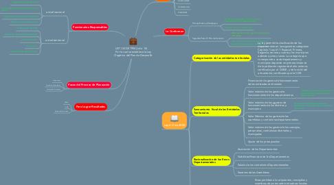 Mind Map: LEY 152 DE 1994 (Julio 15)       Por la cual se establece la Ley Orgánica del Plan de Desarrollo