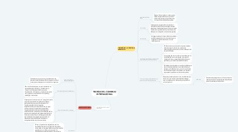 Mind Map: Marco legal de los títulos y las operaciones de crédito