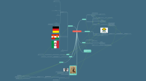 Mind Map: Causes of WW1 By Brayden