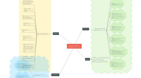 Mind Map: Principios, Deberes y Prohibiciones De La Etica