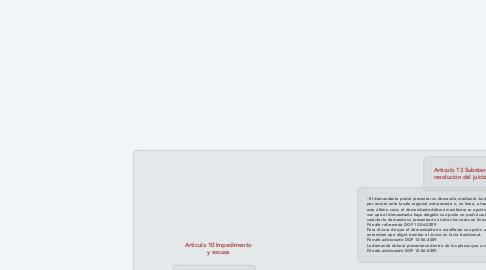 Mind Map: Articulo 10 Impedimento y excusa