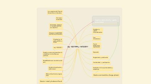 Mind Map: Ley 152/1994 y 1473/2011