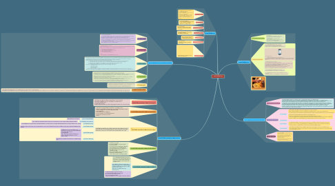 Mind Map: เทคโนโลยีที่สำคัญ