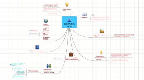 Mind Map: DAIMLER AG, FORD
