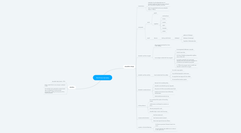 Mind Map: the khalji dynasty