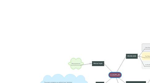 Mind Map: CODPLAY