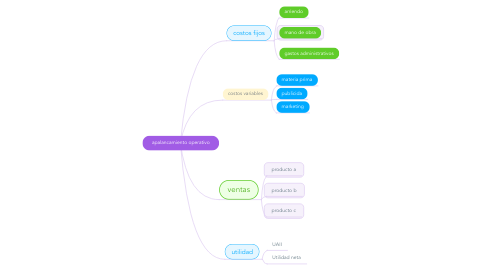 Mind Map: apalancamiento operativo
