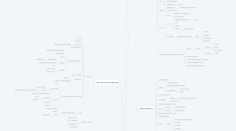 Mind Map: Ральф Каплан, By Design