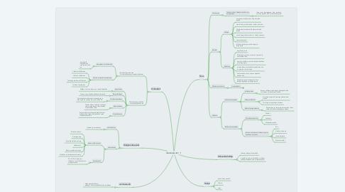 Mind Map: TEKIJÄNOIKEUDET