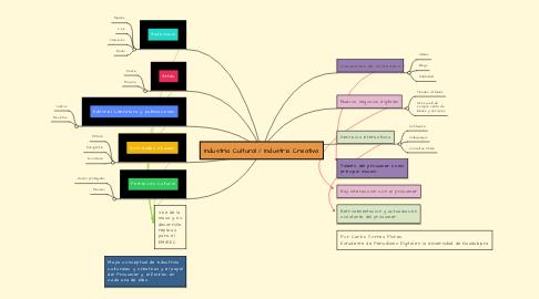 Mind Map: Industria Cultural / Industria Creativa