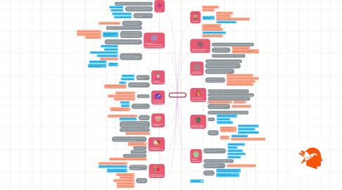 Mind Map: 10_Erik_Erikson