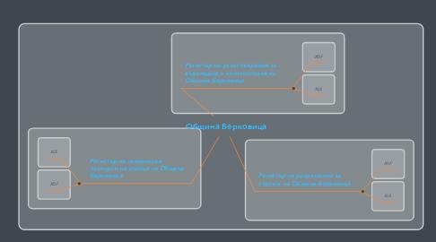 Mind Map: Община Берковица