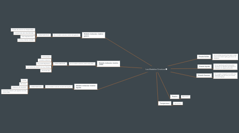 Mind Map: Los Modelos Cineticos