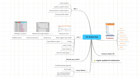 Mind Map: STL Mobile Web