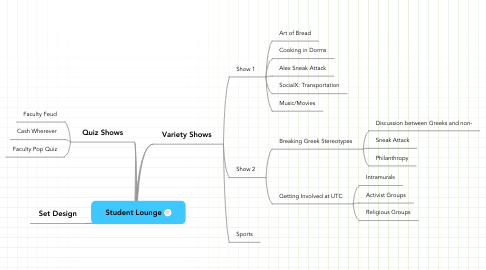 Mind Map: Student Lounge