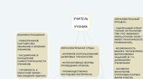 Mind Map: УЧИТЕЛЬ  УЧЕНИК