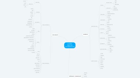 Mind Map: ENTORN PERSONAL D'APRENENTATGE