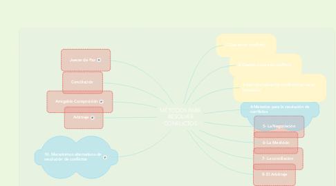 Mind Map: MÉTODOS PARA RESOLVER CONFLICTOS