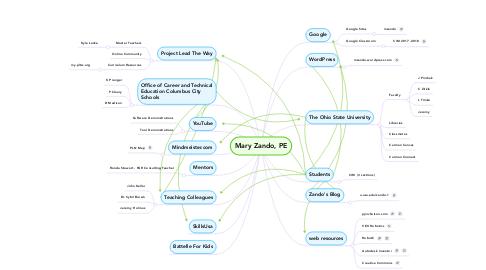 Mind Map: Mary Zando, PE