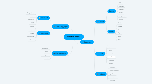 Mind Map: What to pack ?