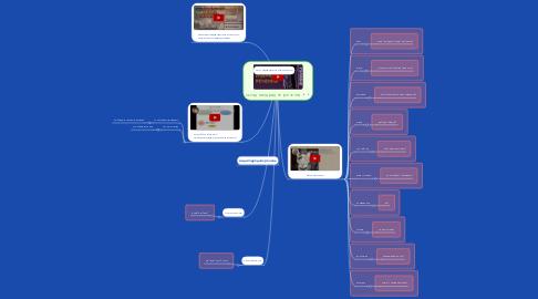 Mind Map: складнопідрядне  речення