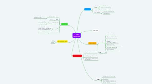 Mind Map: La Lettre de Conrad